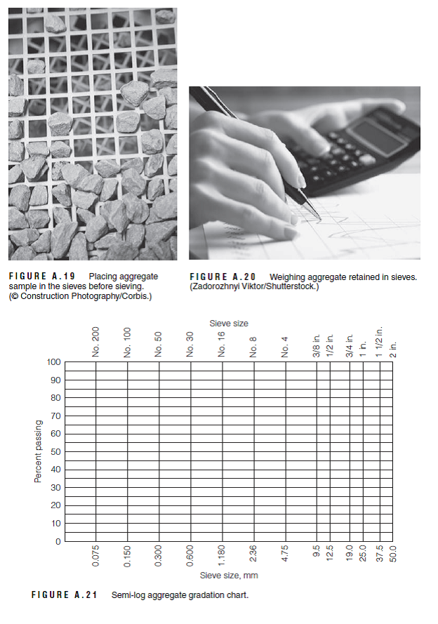 Sieve Analysis of Aggregates ASTM Designation ... | Chegg.com