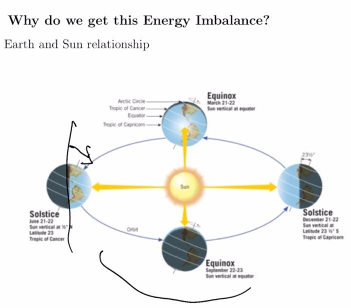 Why do we get this Energy Imbalance? Earth and Sun relationship Arctic Cicle Tropic of Cancer Equinox Wala 21-22 Sun vertical