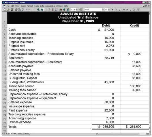 Solved Following Is The Unadjusted Trial Balance For Augustus