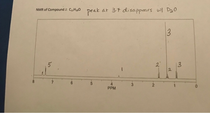 NMR of Compound ); Cultu0 peak at 3.7 disappears w/ D2O PPM