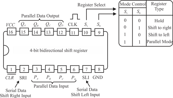 Solved The 4 Bit Bidirectional Shift Register With Parallel Lo Chegg Com