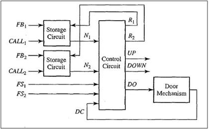 elevator wiring diagram solved the block diagram for an elevator controller for a elevator wiring diagram pdf the block diagram for an elevator
