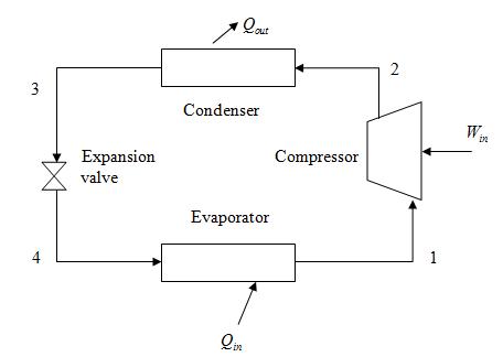 Solved: Consider a vapor-compression refrigeration cycle using ... |  Chegg.comChegg
