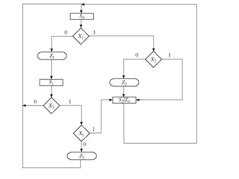 Solved Realize The Sm Chart Given Here Using A Rom A Counter Chegg Com