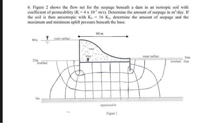 Solved: 6. Figure 2 Shows The Flow Net For The Seepage Ben...   Chegg.comChegg