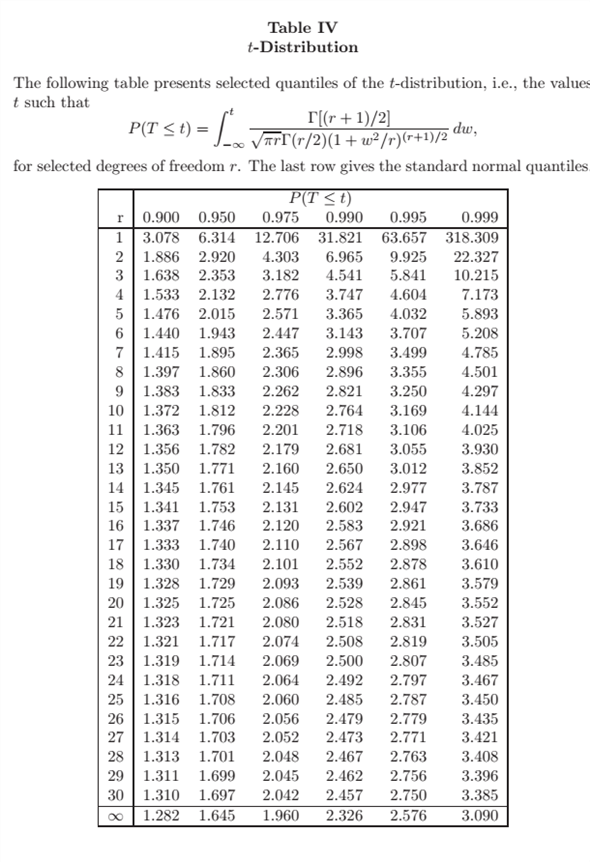 how to read the t distribution table