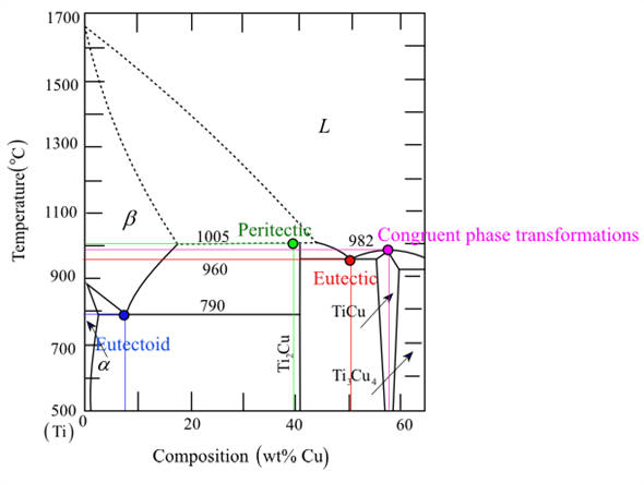 solved: figure 10.41 is a portion of the titanium–copper phase ... |  chegg.com  chegg