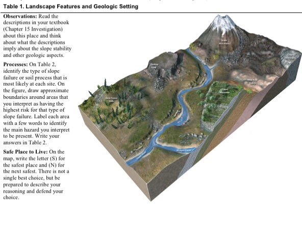 Solved Table 1 Landscape Features And Geologic Setting O Chegg Com