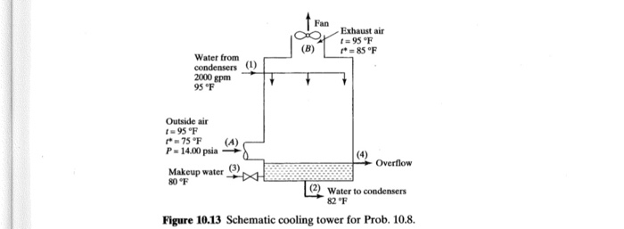 Solved: 10.8 A Cooling Tower Operates Under Steady-state C ... on sequence diagram, electric current diagram, carm diagram, block diagram, problem solving diagram, system diagram, yed graph diagram, network diagram, flow diagram, wiring diagram, circuit diagram, cutaway diagram, schema diagram, process diagram, exploded view diagram, critical mass diagram, concept diagram, line diagram, isometric diagram,