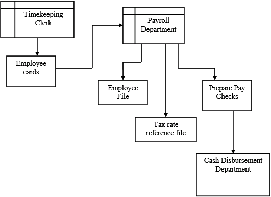 Solved  System Documentation U2014 Payroll The Following