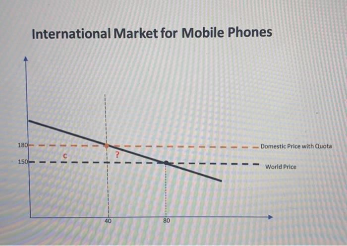 International Market for Mobile Phones 180 Domestic Price with Quota 150 World Price 40 80