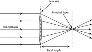 Definition of Focal Length   Chegg com