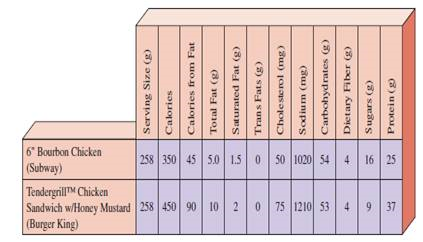 Nutritional information The chart gives