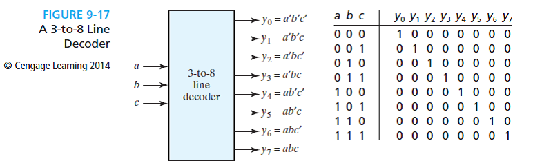 logic diagram for 3 8 decoder solved realize a full adder using a 3 to 8 line decoder  as in  full adder using a 3 to 8 line decoder