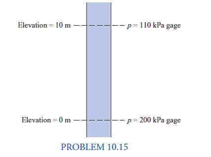 Solved: Laminar Flow in Pipes (§10 5) Liquid (γ = 10 kN/m3