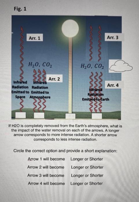 Fig. 1 Arr. 1 Arr. 3 H2O, CO2 AAN H2O, CO2 Arr. 2 Infrared Infrared Radiation Radiation Emitted to Emitted to Space Atmospher