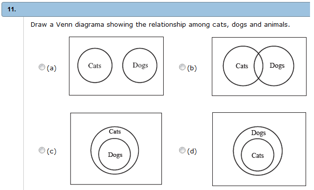 solved  draw a venn diagram showing the relationship among