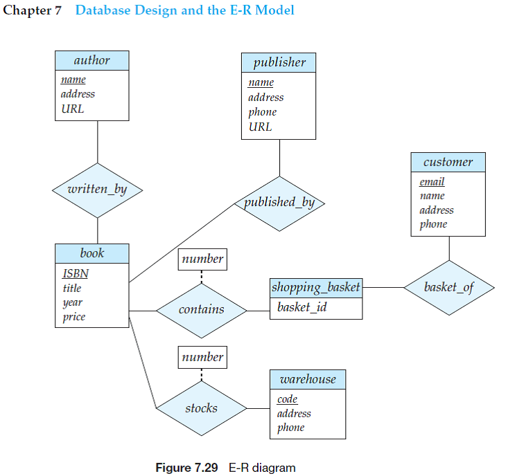 Solved: Consider the E-R diagram in Figure 7.29, which models a... |  Chegg.comChegg