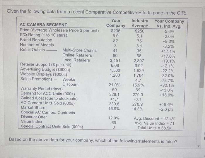 Given the following data from a recent Comparative Competitive Efforts page in the CIR: Your Industry Your Company AC CAMERA