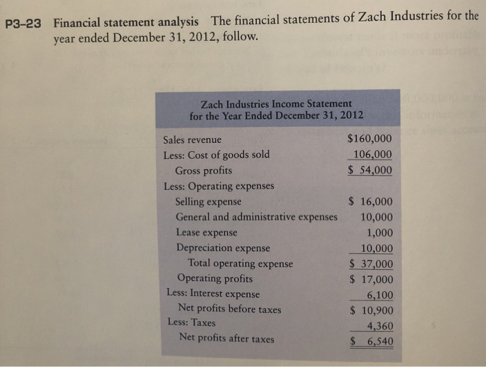 P3-23 Financial statement analysis The financial statements of Zach Industries for the year ended December 31, 2012, follow.