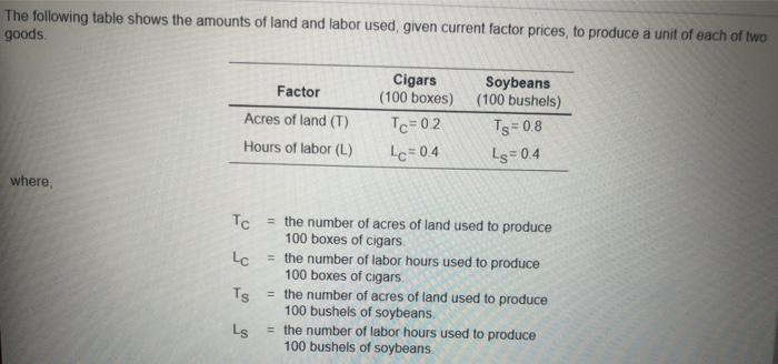 The following table shows the amounts of land and labor used, given current factor prices, to produce a unit of each of two g