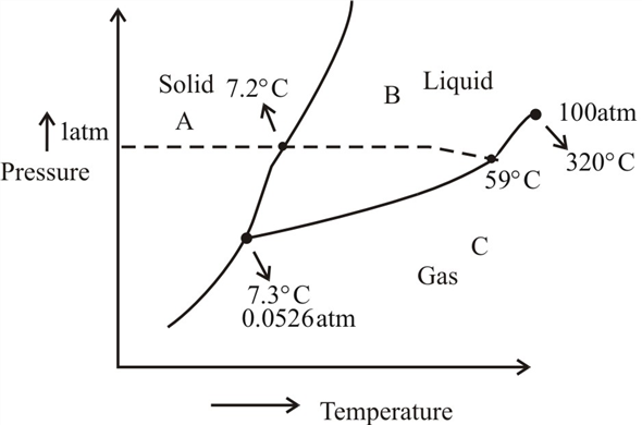 i2 phase diagram solved like most substances  bromine exists in one of the thre  like most substances  bromine exists in