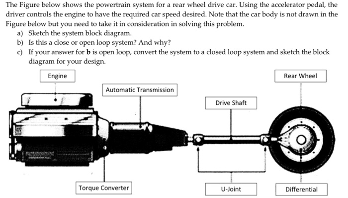 Solved: The Figure Below Shows The Powertrain System For A...   Chegg.comChegg