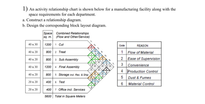 Solved 1 An Activity Relationship Chart Is Shown Below F Chegg Com