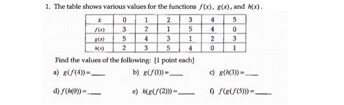 Solved 1 The Table Shows Various Values For The Function Chegg Com