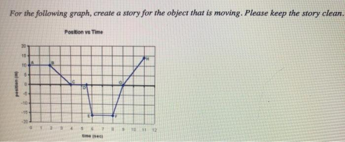 For the following graph, create a story for the object that is moving. Please keep the story clean. Position vs Time 20 15 10