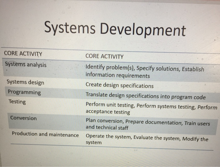 Solved According To System Development Process Given Belo Chegg Com