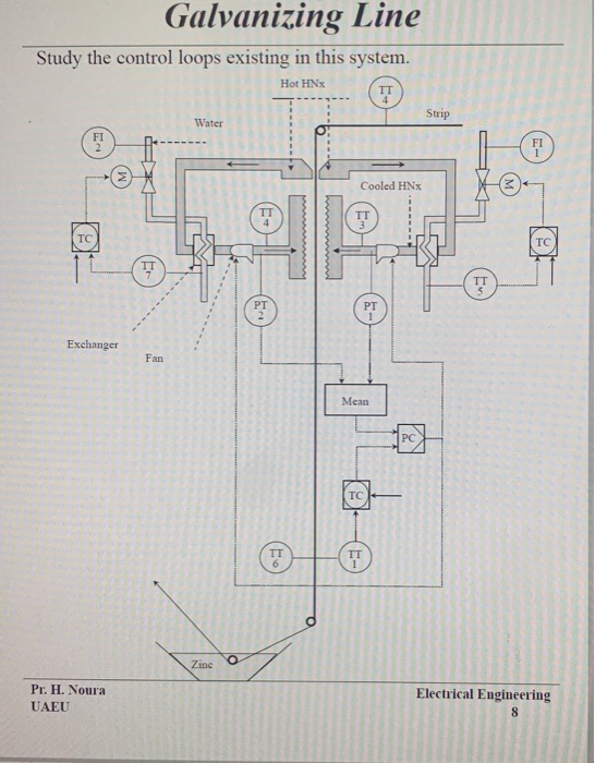 [SCHEMATICS_4UK]  Galvanizing Line Study The Control Loops Existing ... | Chegg.com | Electrical Engineering Plan Uaeu |  | Chegg