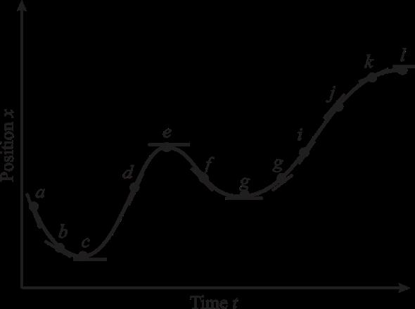 Solved A Sketch A Graph Of Velocity Versus Time Correspondin Chegg Com