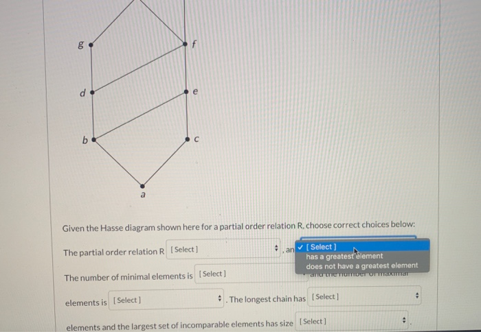 Solved Given The Hasse Diagram Shown Here For A Partial O Chegg Com