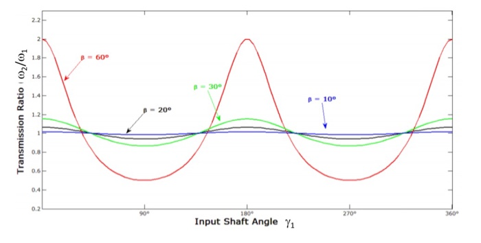 Solved: 8  Consider The U-joint Shown Below: DRIVEN SHAFT