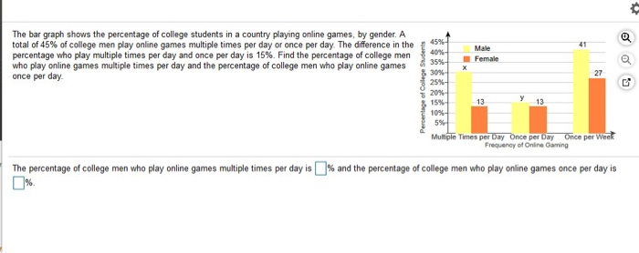 Solved The Bar Graph Shows The Percentage Of College Stud Chegg Com