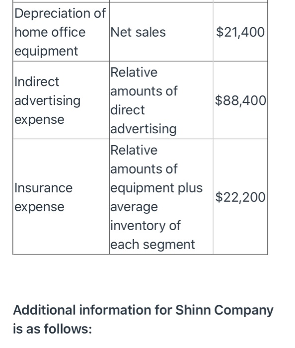 Solved: Shinn Company Allocates All Of Its Home Office Exp