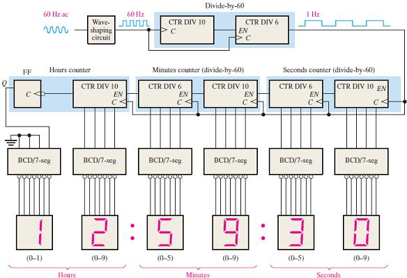Solved: The tens-of-hours 7-segment display in the digital cloc... |  Chegg.com | Logic Diagram Of A 12 Hour Digital Clock |  | Chegg