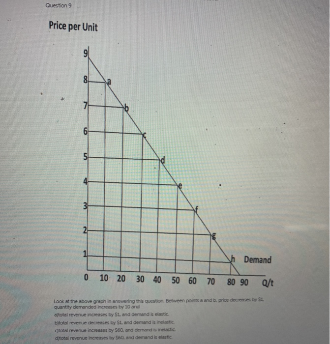 Solved Question 7 A Perfectly Inelastic Demand Curve Impl