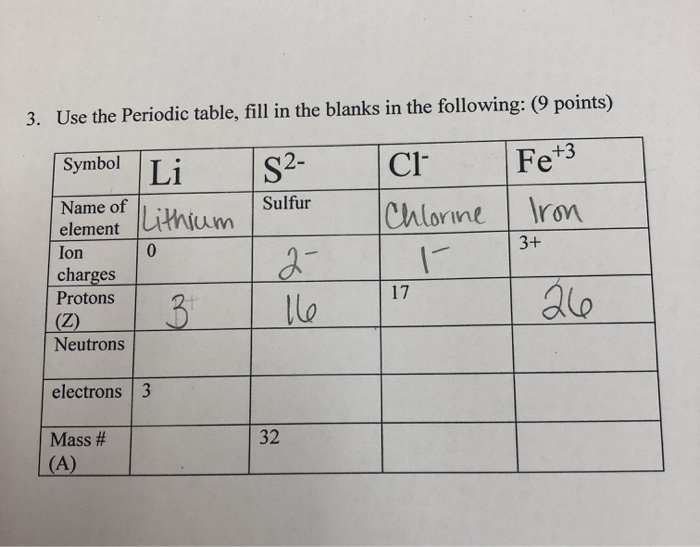 Solved 3 Use The Periodic Table Fill