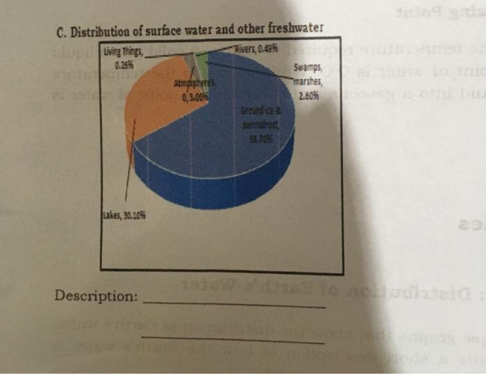 tele C. Distribution of surface water and other freshwater Living Things, Rivers, 0.49% 0.25% Swamps Atidsphere marshes 03.00