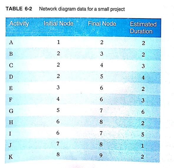 Solved Consider Table 6 2 Network Diagram Data For A Small Pr Chegg Com