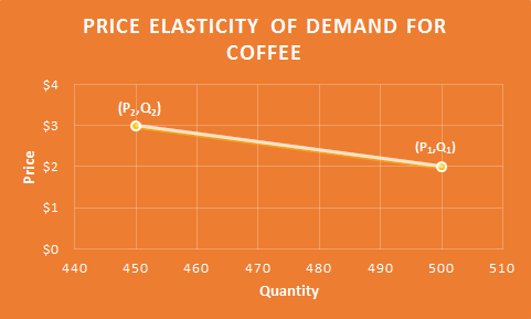 Definition Of Price Elasticity Of Demand Chegg Com