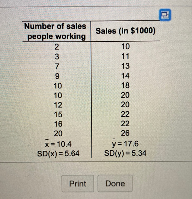Sales (in $1000) Number of sales people working 2 3 7 9 10 10 12 15 16 20 x= 10.4 SD(x) = 5.64 10 11 13 14 18 20 20 22 22 26