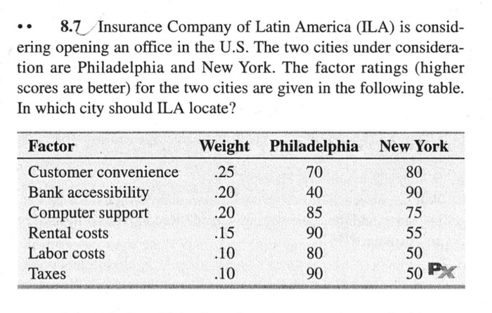 .. 8.7 Insurance Company of Latin America (ILA) is consid- ering opening an office in the U.S. The two cities under considera