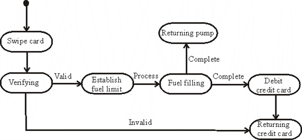 Solved  Draw A Uml State Diagram Showing The Possible