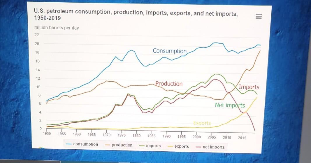 U.S. petroleum consumption, production, imports, exports, and net imports, 1950-2019 million barrels per day 22 20 18 Consump