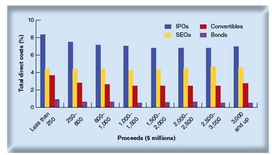 Is spread a direct cost ipo