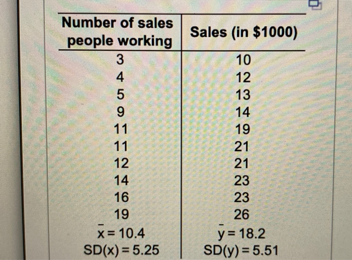 Sales (in $1000) Number of sales people working 3 4 5 9 11 11 12 14 16 19 x= 10.4 SD(x) = 5.25 10 12 13 14 19 21 21 23 23 26