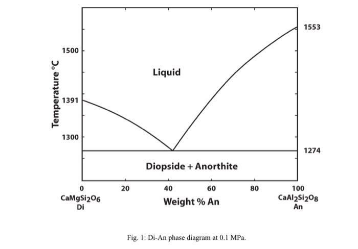 1553 1500 Liquid Temperature °C 1391 1300 1274 Diopside + Anorthite 20 80 0 CaMgSi206 40 60 Weight % An 100 CaAl2si208 An Di